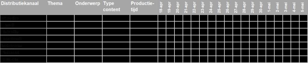 Voorbeeld van een eenvoudig template voor een contentkalender opgebouwd in Excel. Het template bevat de volgende kolommen: distributiekanaal, thema, onderwerp, type content, productietijd en de publicatiedatum.